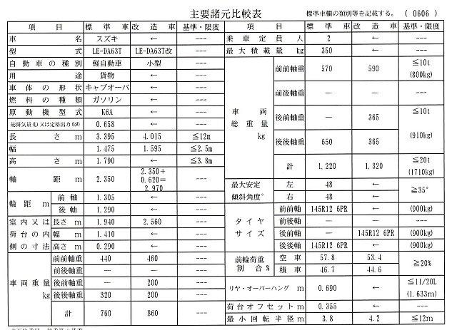 6輪車の改造自動車審査結果通知書